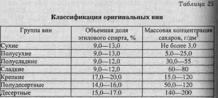 Сколько процентов в вине